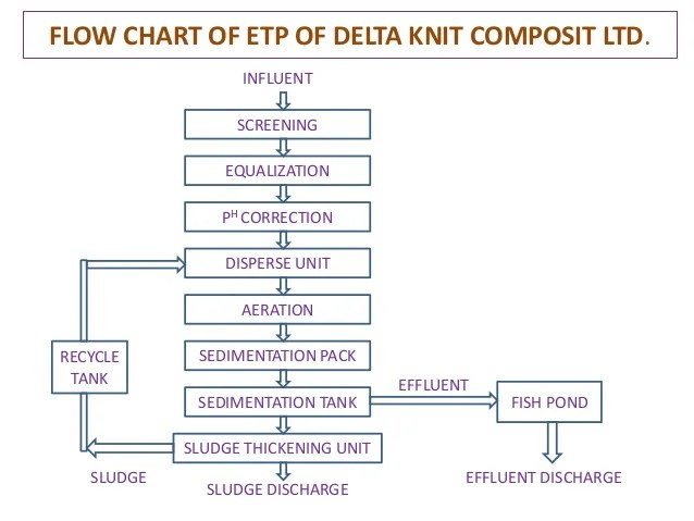 Process flow diagram of effluent treatment plant circuit for industrial wastewater filetype pdf also rh ogmconsulting