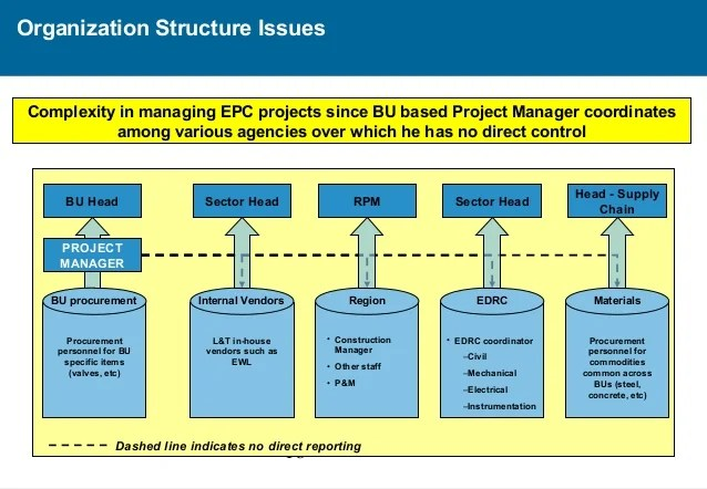 Organization structure issues complexity in managing epc also and recommendations rh slideshare