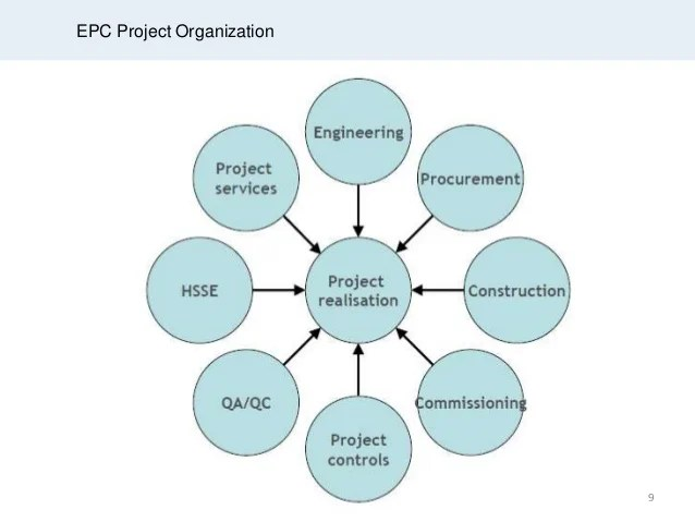 Epc project organization also interdepency and work flow promo rh slideshare