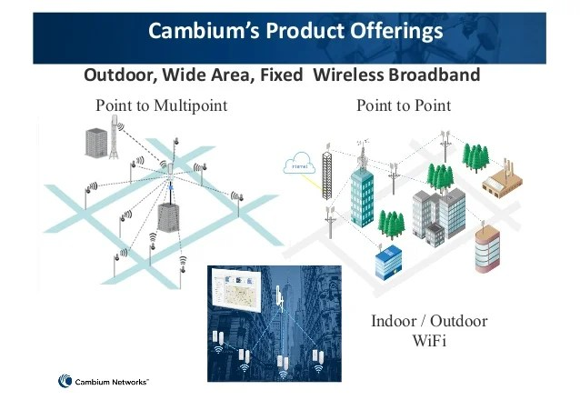 Wireless Access Point Network Diagram