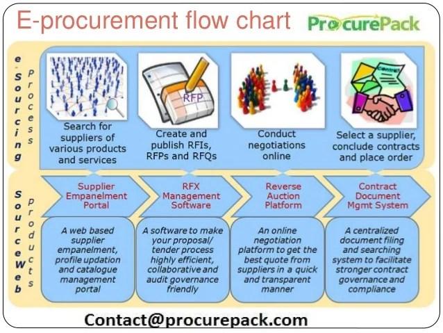 procurement flow chart also taxonomy of an electronic system rh slideshare
