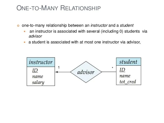 one to many relationship diagram blank ternary entity