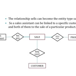 Er Diagram Movie List Cs144 Alternator Wiring How To Draw An Effective Sales Sells Product Assistant Customer 46