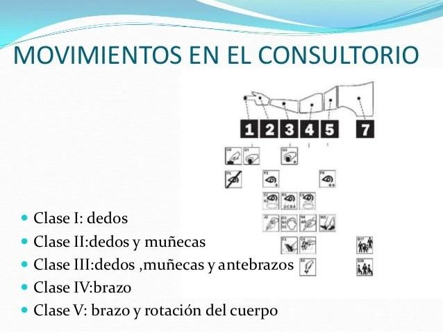 Ergonomia aplicada en odontologia