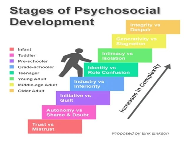 A Summary Of The Stages Of Child Development By Erik Erikson