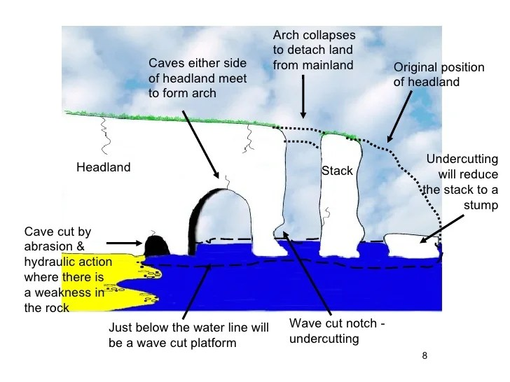 mechanical wave diagram opel corsa c radio wiring erosion, weathering and mass movement
