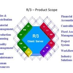 Sap R 3 Modules Diagram Warn 62135 Wiring Schematic Diagrams Lose System