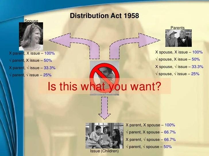 Estate Administration Process
