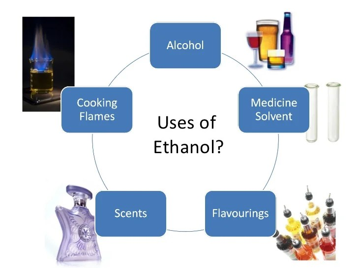 Ethanol - an introduction to the alcohol