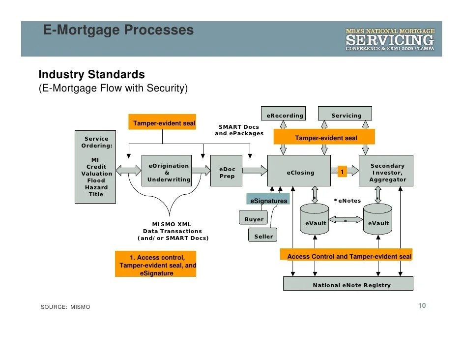 mortgage process diagram hager mcb wiring servicing flow images of