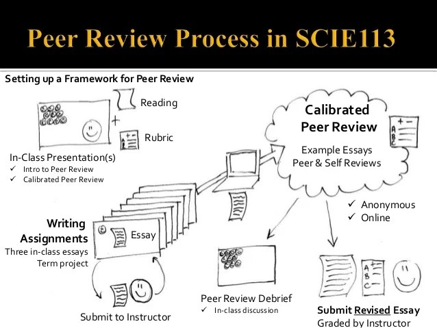 ETUG Spring 2014 Improving Peer Review Of Writing With