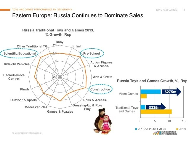 Toys And Games Global Trends Developments And Prospects