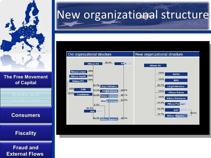 new organizational structure also european union single market capital flows rh slideshare