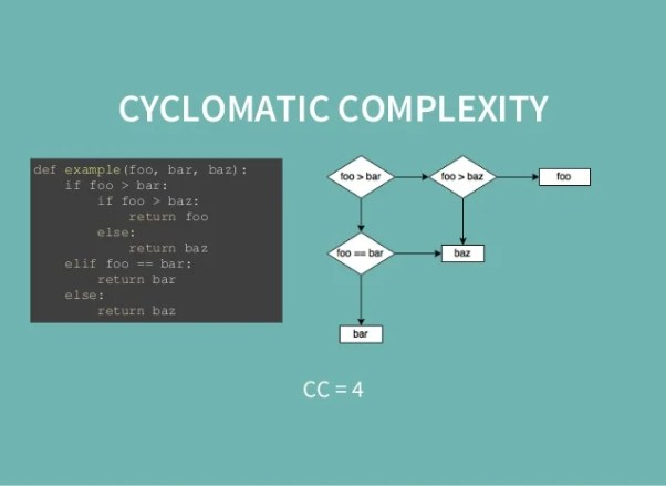 Image result for python cyclomatic complexity