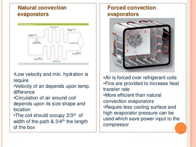 C Compressor Problems
