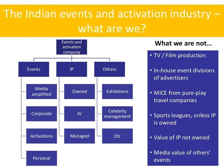 Event industry suppliers and organisational structures since the beginning also coursework rh wmhomeworkhqplforthegirls