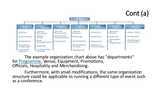 cont  the example organization chart also event management nd lecture in sports facilities rh slideshare