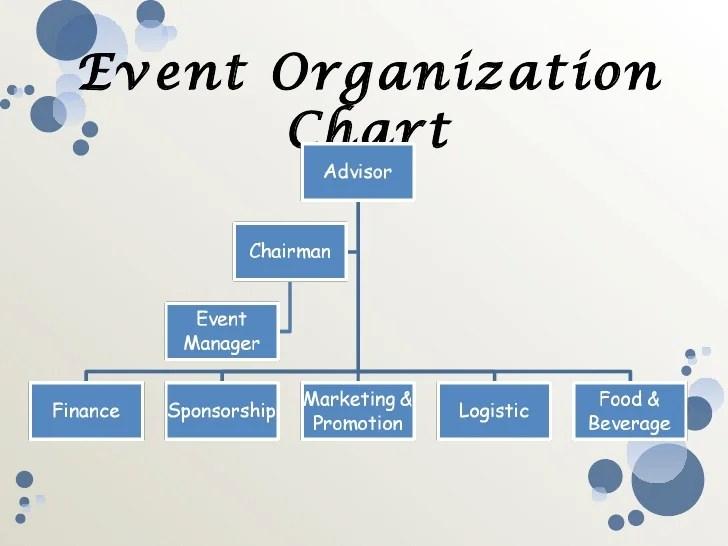 also event management rh slideshare