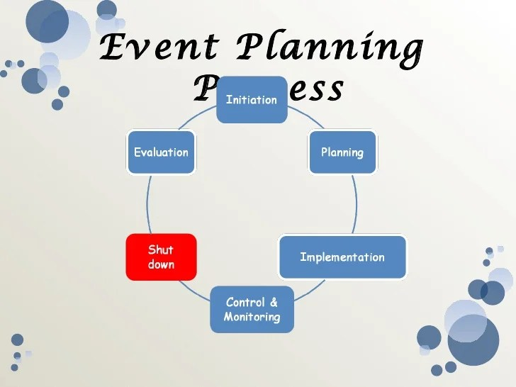 also event management rh slideshare