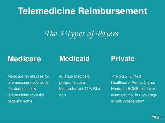 How Telemedicine Reimbursement Works
