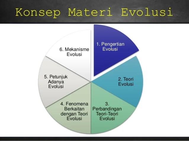 "Evolusi · arti evolusi · perkembangan evolusi · teori evolusi darwin · materi biologi kelas 12. Biologi ""EVOLUSI"""