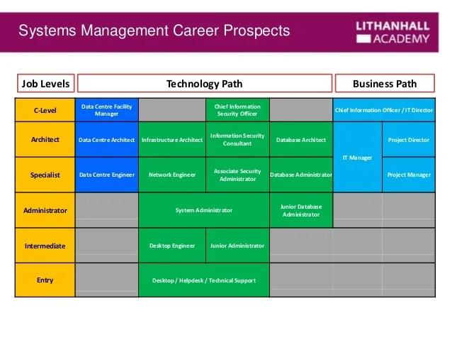 Career Information Security Management