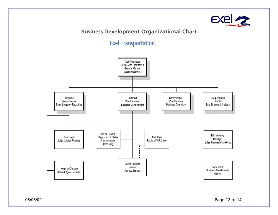 Exel Transportation Sales Or Agent Opportunity
