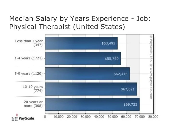 exercise science salary