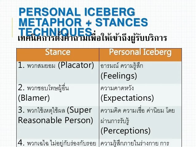 Experiential Family Therapy - การให้การปรึกษาแบบประสบการณ์นิยม