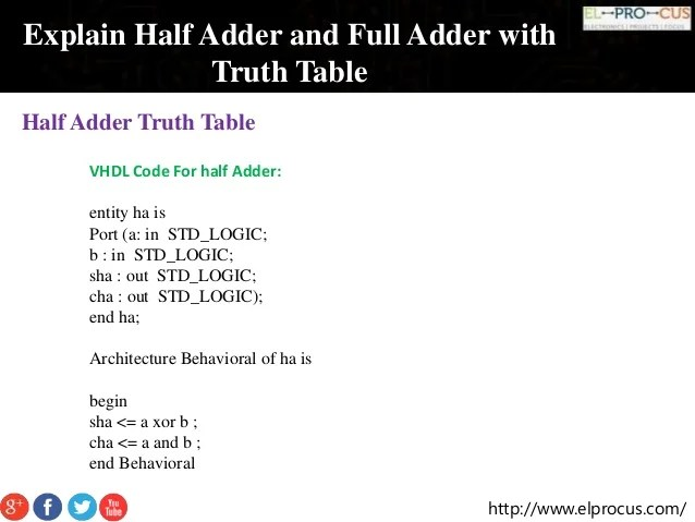 What Is Half Adder And Full Adder Circuit Circuit Diagram Truth