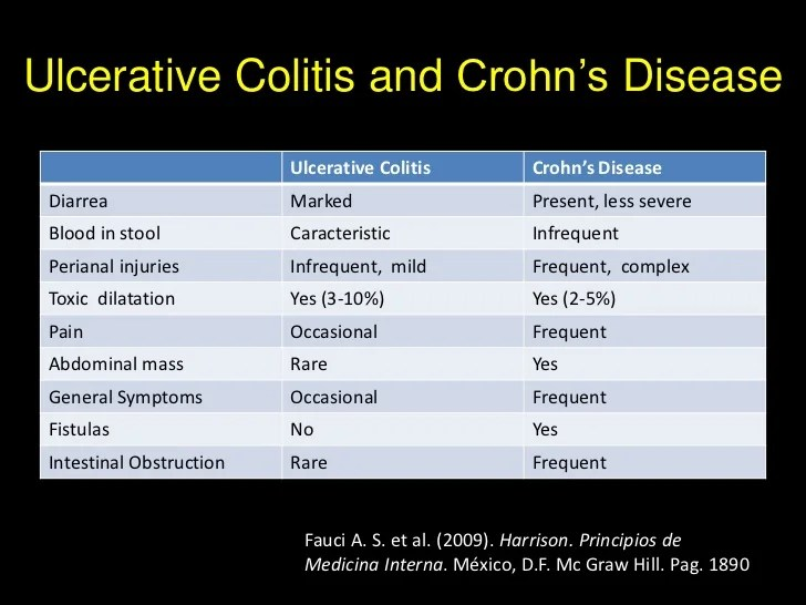 ulcerative colitis vs crohns disease and crohn 39 s