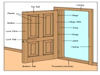 Door Mullion Definition & Cabinet Doors With Special Mullions