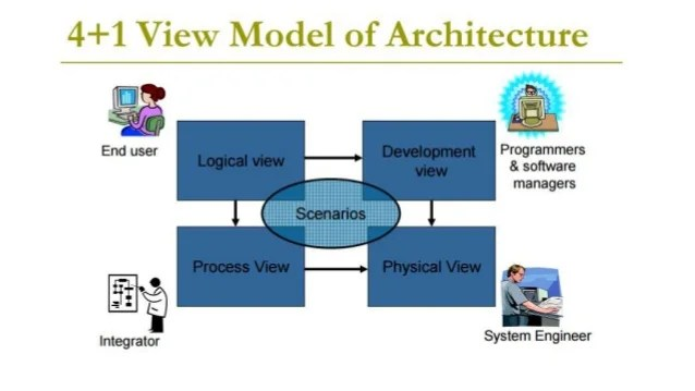 41 View Model of Software Architecture