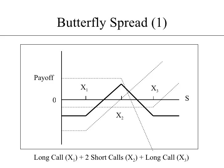 butterfly spread option payoff diagram fleetwood motorhomes short example