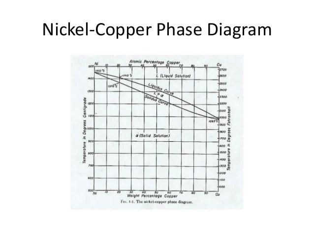 gold silver copper phase diagram