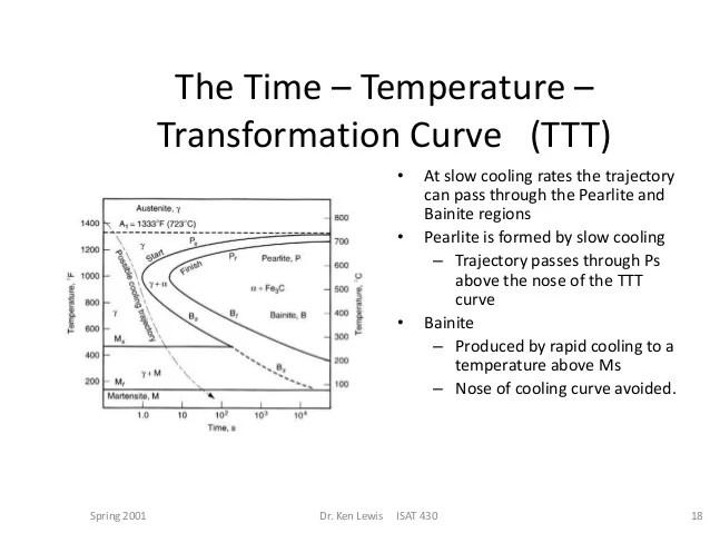 steel phase change diagram iron carbide explanation ttt