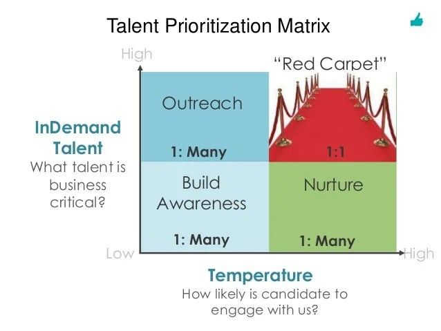 Talent Brand - Intersection of Talent Acquisition and Marketing_deck_…