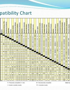 Iv compatibility charts drug incompatibilities also keninamas rh