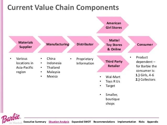 Mattel Barbie Presentation