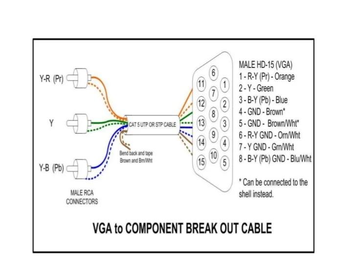 Fabricación cable vga a ponent