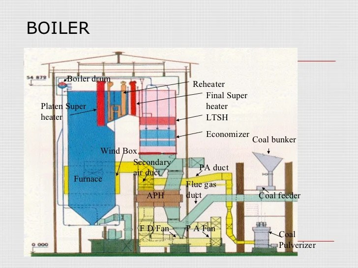 Thermal Power Plant Animation Diagram – The Wiring Diagram – readingrat