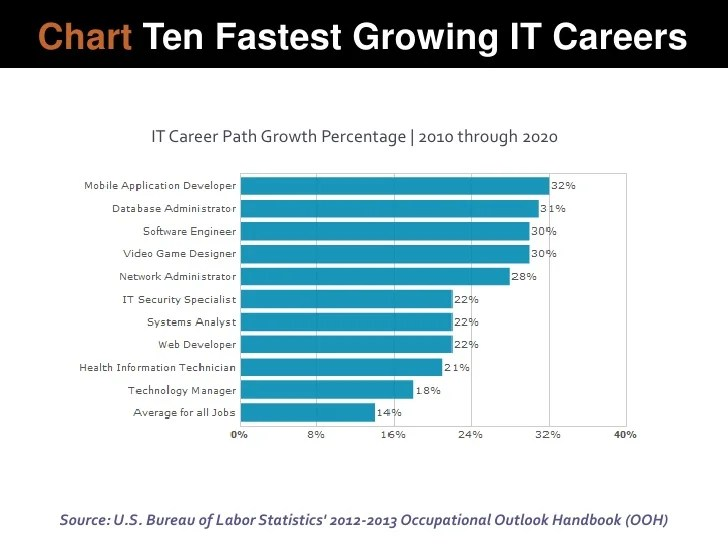 also chart ten fastest growing it rh slideshare
