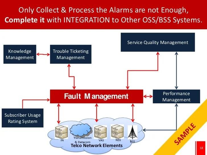 Alarm Systems Service