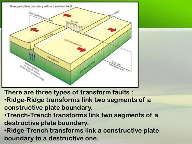 Transform Fault Definition