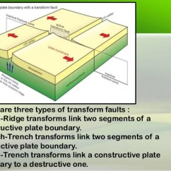 3 Types Of Faults Diagram Alpine Wiring 15 There Are Three Transform