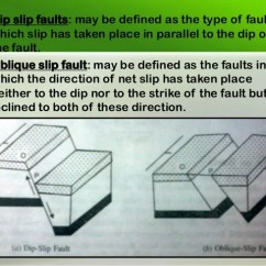 3 Types Of Faults Diagram Back Muscles Unlabeled 16