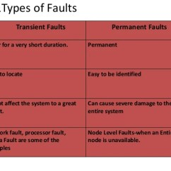 3 Types Of Faults Diagram Wiring Mccb Motorized Schneider Fault Tolerance In Distributed Systems 8 2 1types
