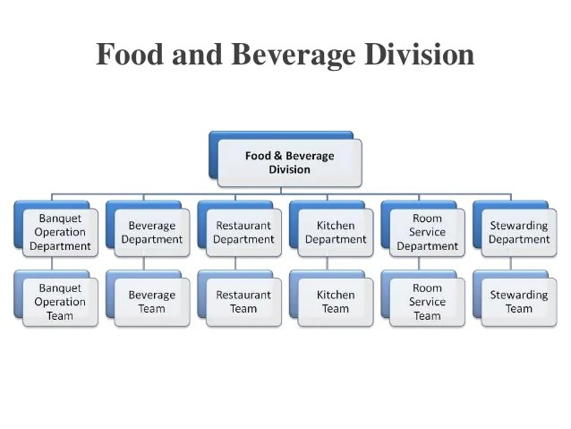 Responsiveness to complaints food and beverage division also hospitality  service rh slideshare