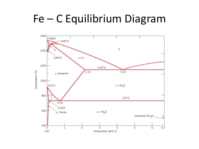 iron carbide phase diagram explanation 2006 ford f150 starter wiring carbon steel related keywords - long tail ...