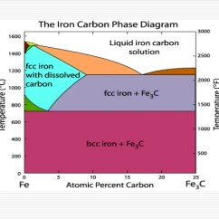 Iron Carbide Diagram Pdf 4 6 Timing Marks Carbon Phase